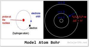 Model Atom Bohr - Belajar IPA