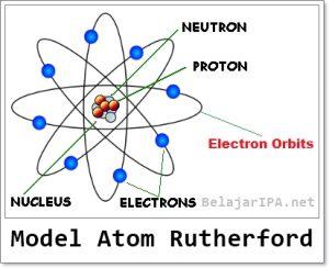 Model Atom Rutherford - Belajar IPA