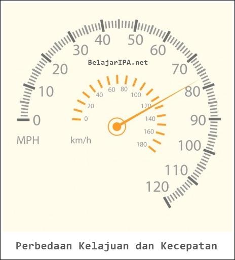Perbedaan Kelajuan dan Kecepatan - Belajar IPA