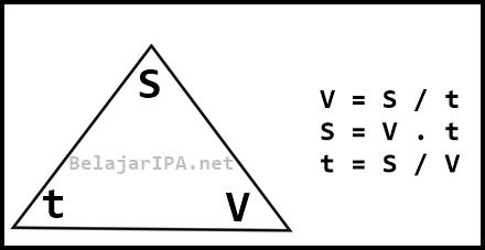 Rumus Persamaan Kecepatan - Belajar IPA