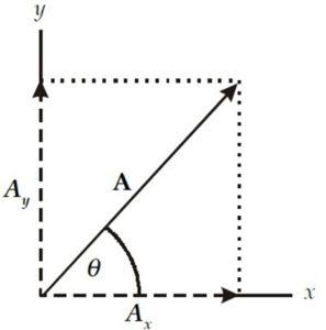 Cara Menjumlahkan Vektor Dengan Metode Grafis