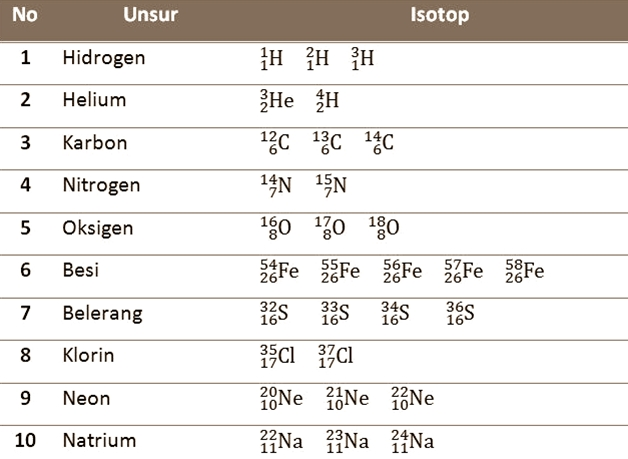 Pengertian Isotop Isobar Dan Isoton Serta Contoh Unsur Dan Manfaat