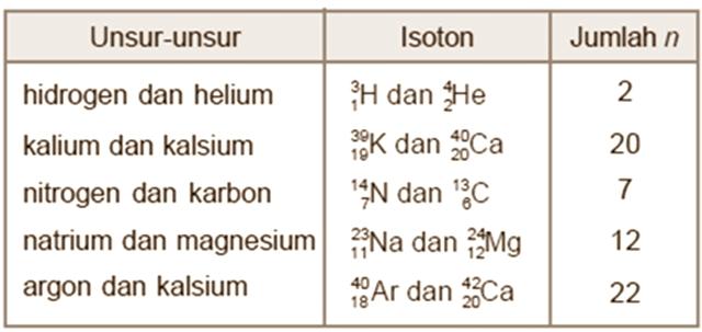 Contoh Unsur yang Termasuk Isoton yang Nomor Atom Beda, namun Neutonnya Sama