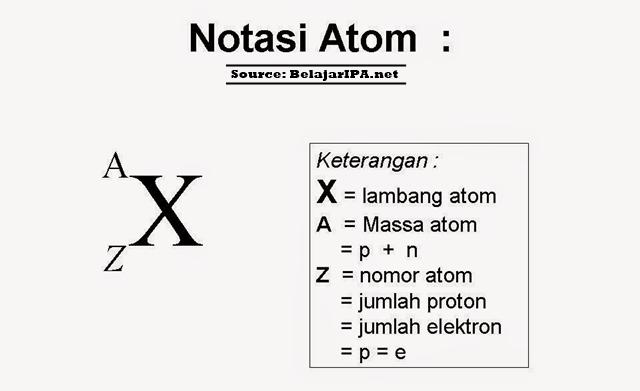 Lambang Unsur dengan Notasi A X dan Z