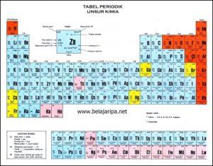 Sejarah Lengkap dan Perkembangan Singkat Sistem Periodik Unsur (SPU)