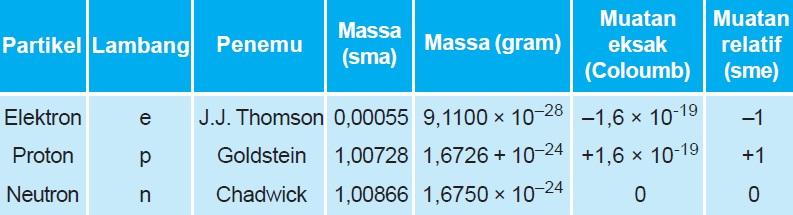 Tabel Massa dan Muatan Partikel Dasar Penyusun Atom