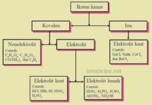 Larutan Elektrolit hubungan sifat elektrolit dengan ikatan kimia