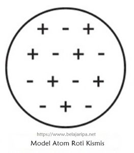Model Atom Dalton, Rutherford, dan Bohr