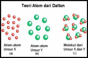 Model Atom Dalton, Rutherford, dan Bohr Lengkap