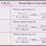 Stoikiometri Reaksi dan Stoikiometri Larutan Beserta Contoh Soal