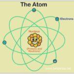 Struktur Atom Kimia (Elektron, Proton, Neutron)