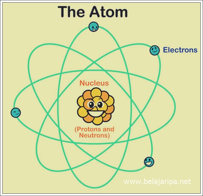 Struktur Atom Kimia (Elektron, Proton, Neutron) - Belajar IPA