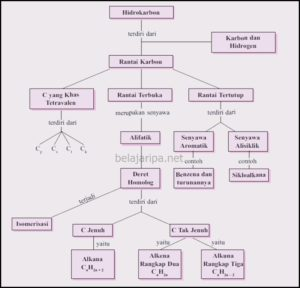 Hidro karbon Peta Konsep
