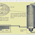Minyak Bumi Materi Kimia Kelas 10 SMA Lengkap